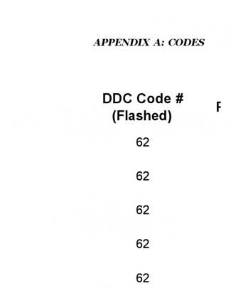 Volvo Error Codes