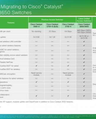 Comparison Cisco Catalyst 3xxx