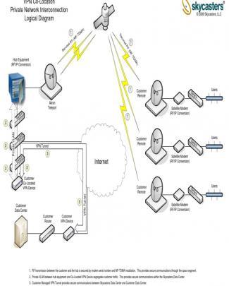 Sky Logical Diagram Vpn Colo