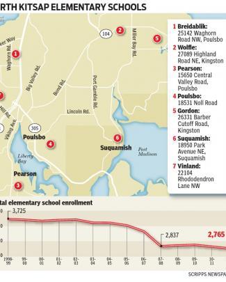 North Kitsap Elementary Schools